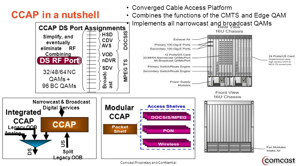 CCAP in a nutshell CCAP DS RF Port Modular CCAP Integrated CCAP