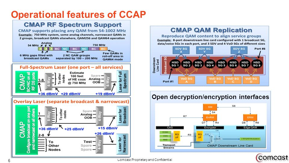 Operational features of CCAP