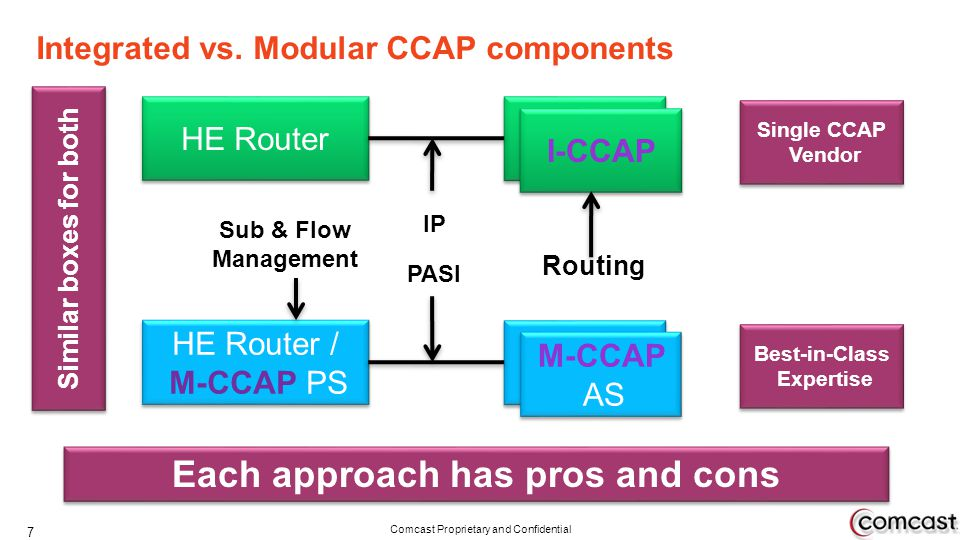 Integrated vs. Modular CCAP components