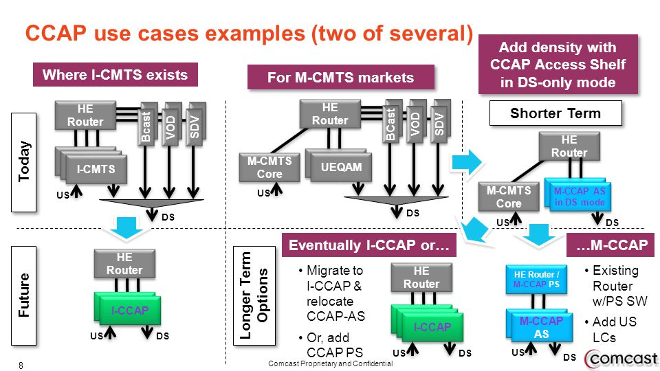 CCAP use cases examples (two of several)