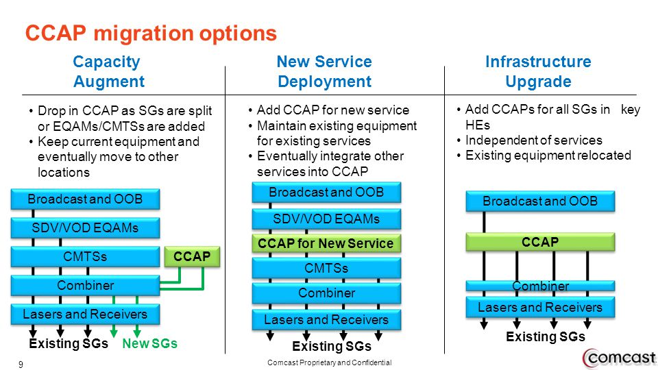 CCAP migration options