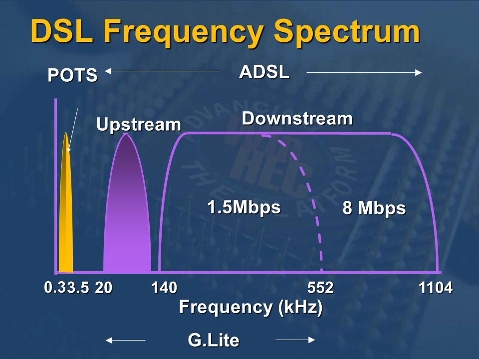 DSL Frequency Spectrum