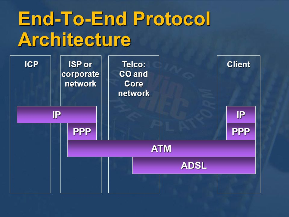 End-To-End Protocol Architecture