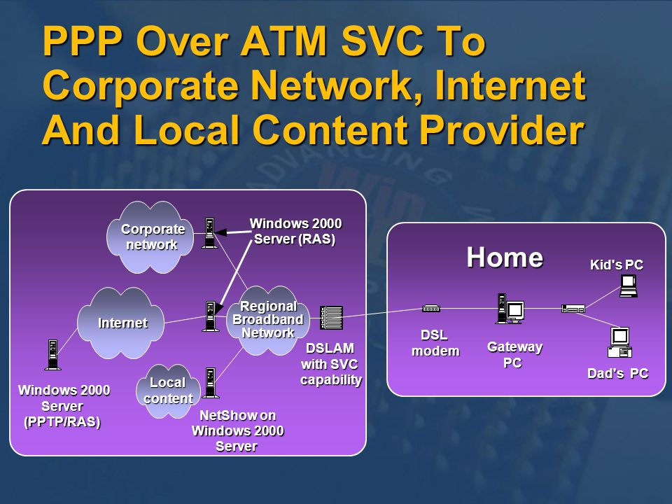 PPP Over ATM SVC To Corporate Network, Internet And Local Content Provider