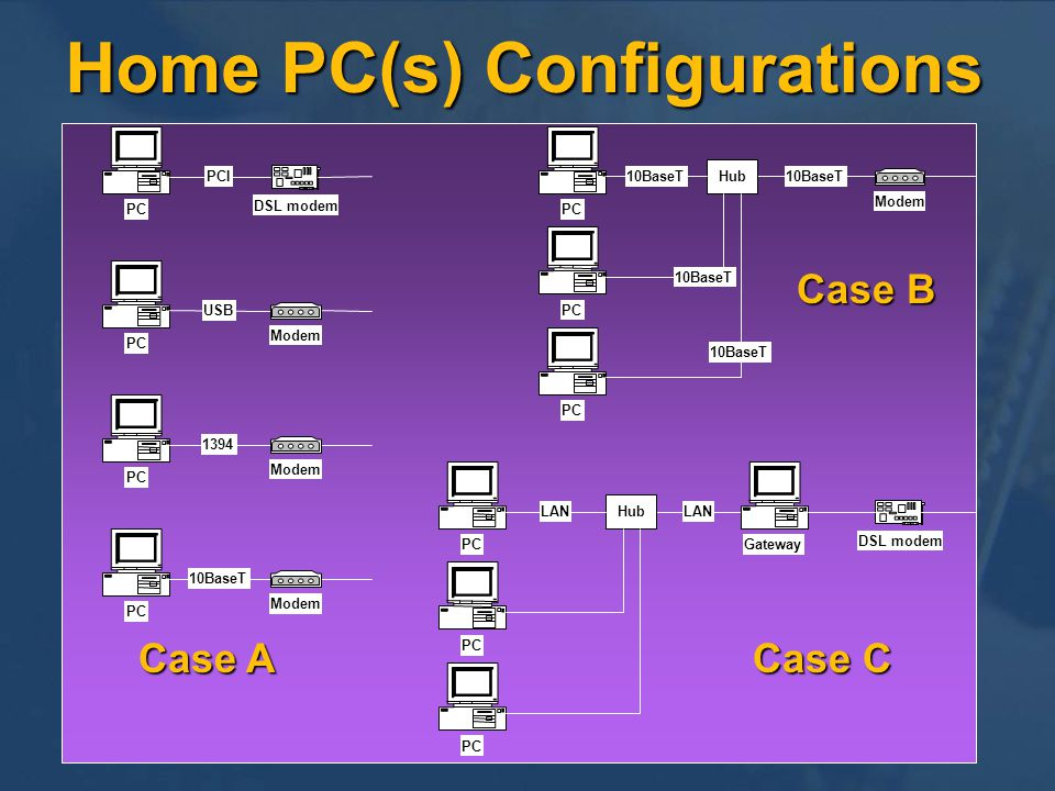 Home PC(s) Configurations