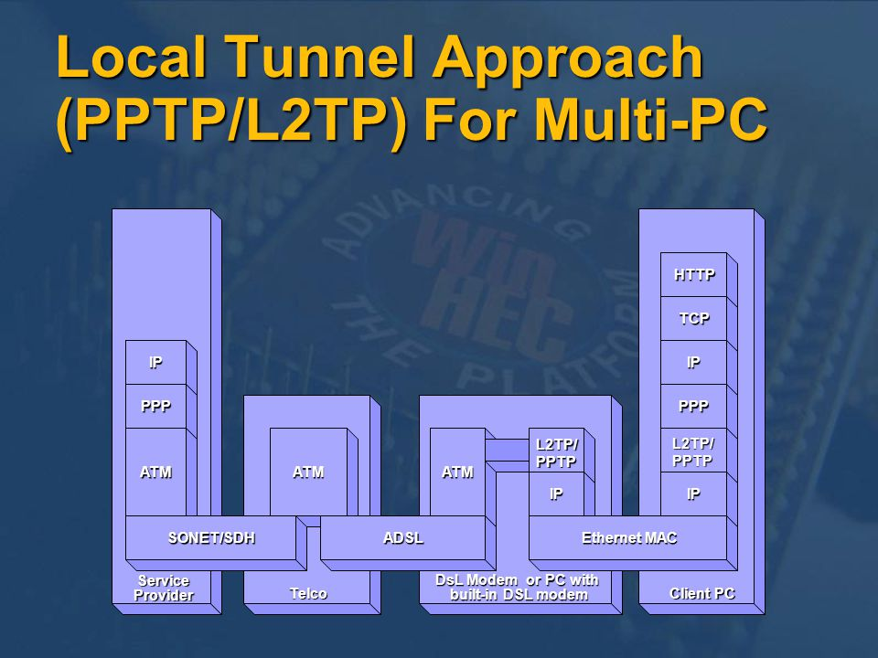Local Tunnel Approach (PPTP/L2TP) For Multi-PC