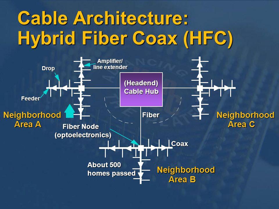Cable Architecture: Hybrid Fiber Coax (HFC)