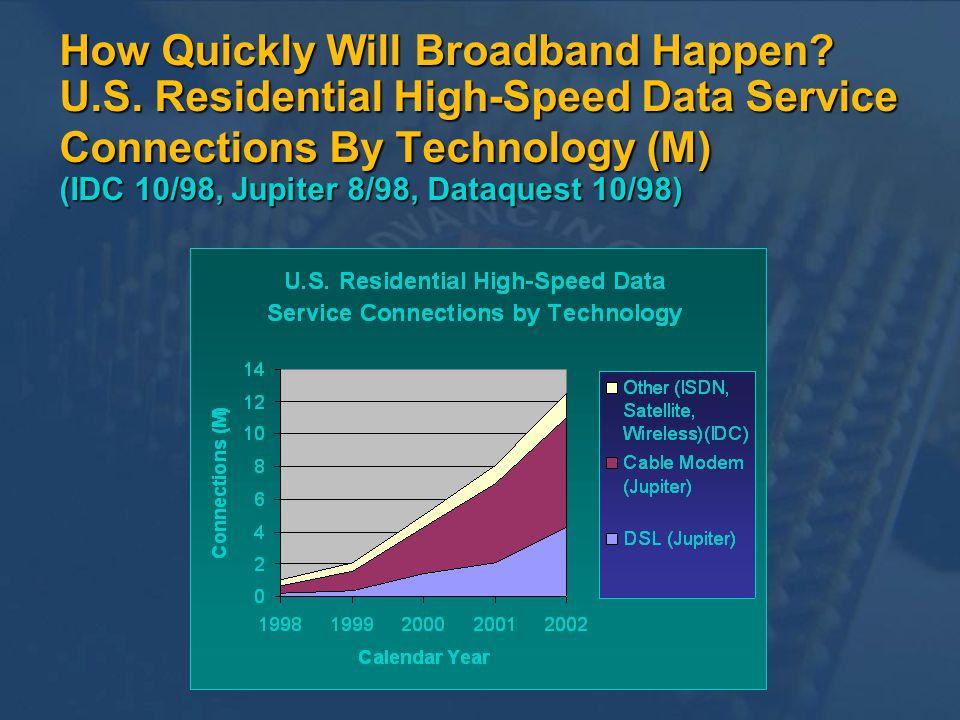 How Quickly Will Broadband Happen. U. S