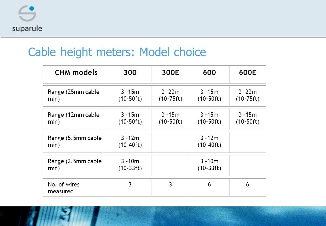 Cable height meters: Model choice