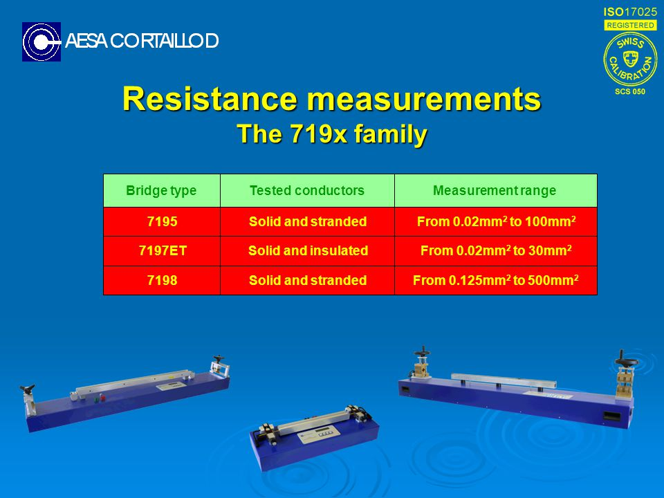 Resistance measurements The 719x family