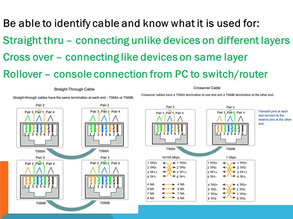 Be able to identify cable and know what it is used for: Straight thru – connecting unlike devices on different layers Cross over – connecting like devices on same layer Rollover – console connection from PC to switch/router