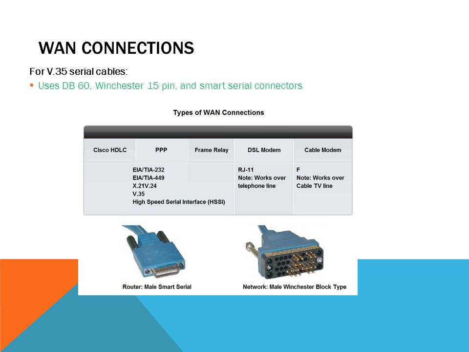 WAN connections For V.35 serial cables: