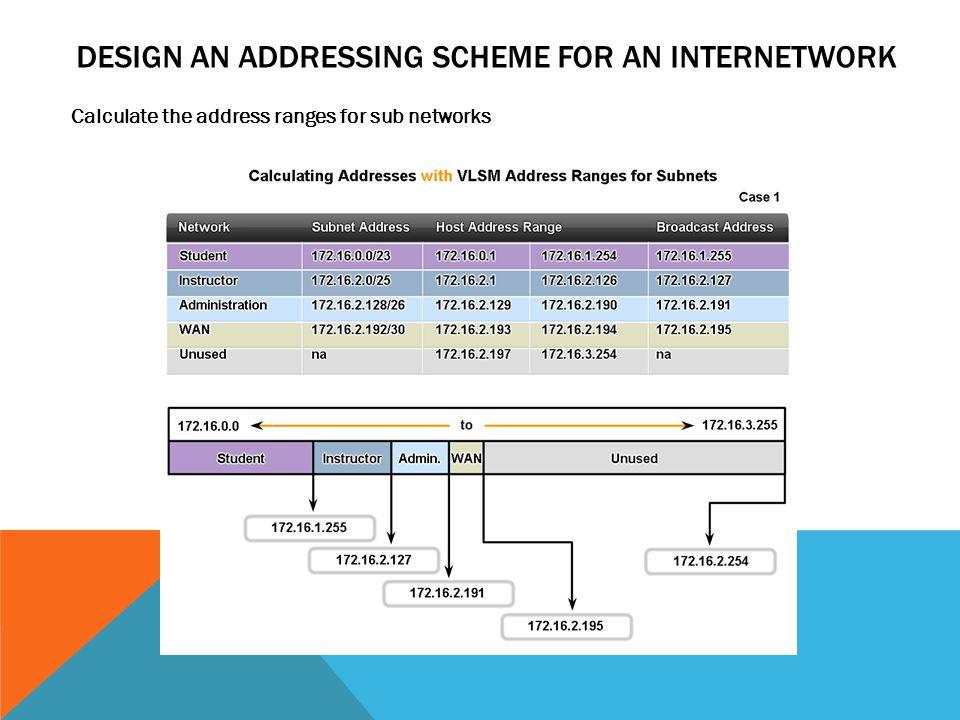 Design an Addressing Scheme for an Internetwork