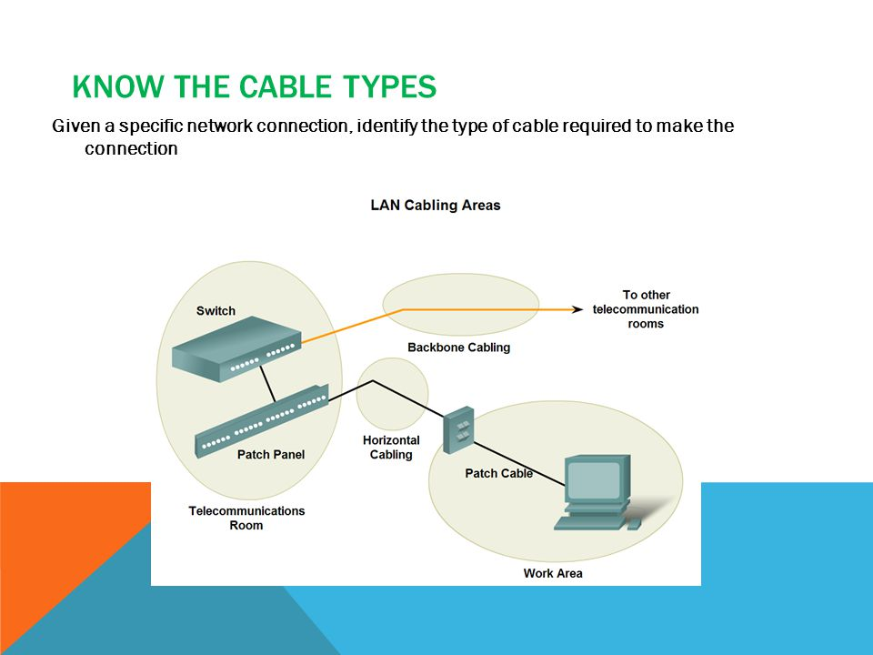 Know the cable types Given a specific network connection, identify the type of cable required to make the connection.