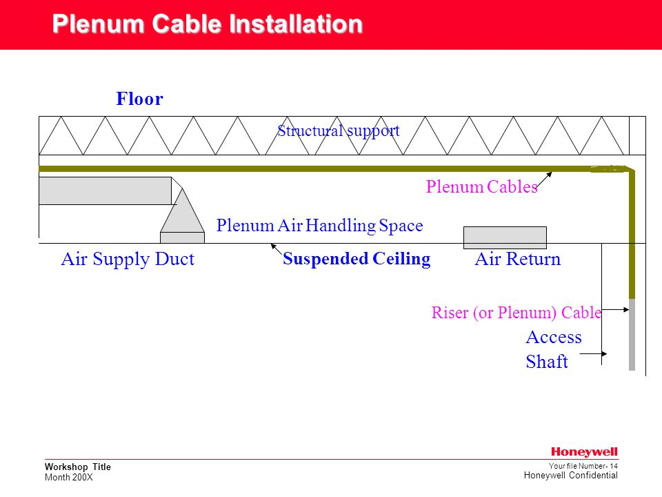 Plenum Cable Installation