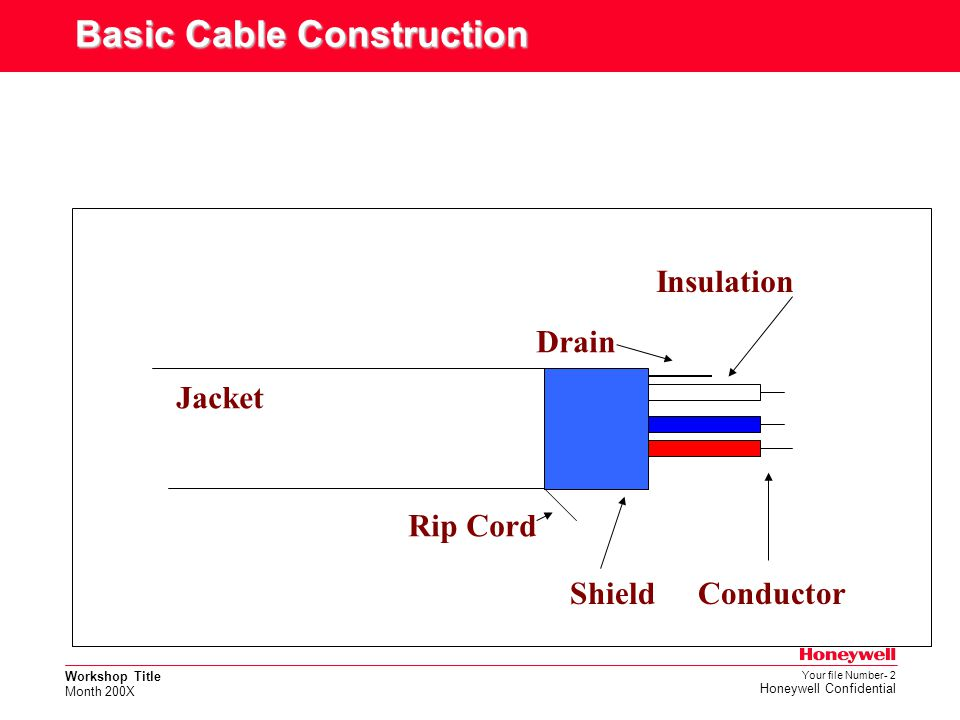 Basic Cable Construction