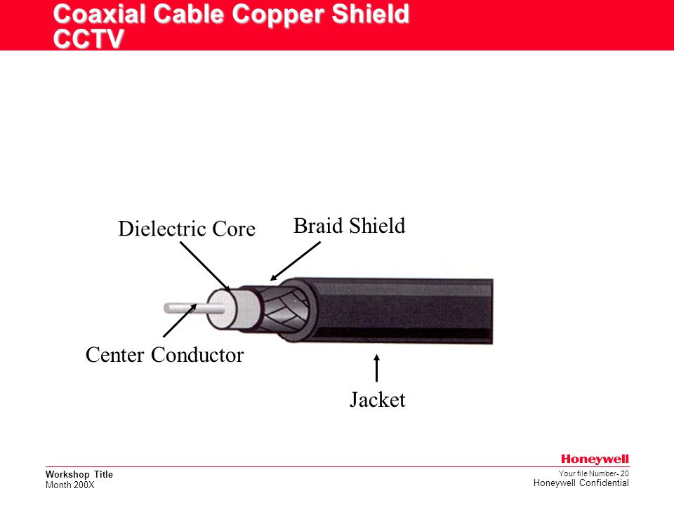 Coaxial Cable Copper Shield CCTV