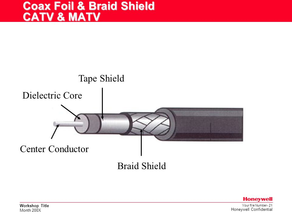 Coax Foil & Braid Shield CATV & MATV