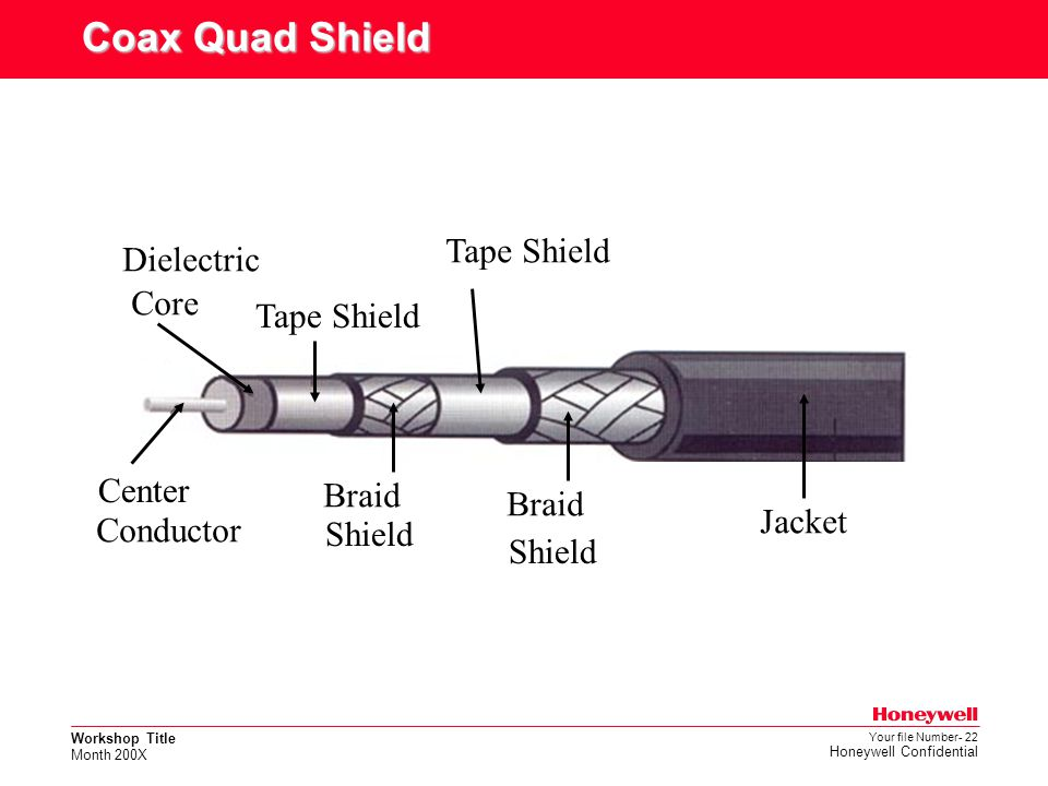 Coax Quad Shield Tape Shield Dielectric Core Tape Shield Center Braid