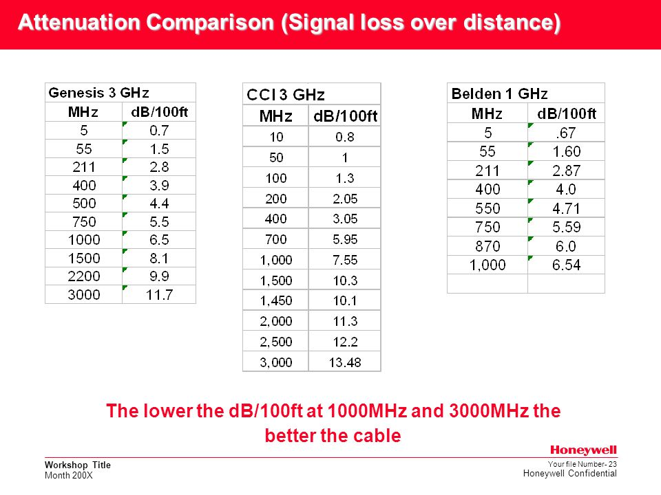 Attenuation Comparison (Signal loss over distance)