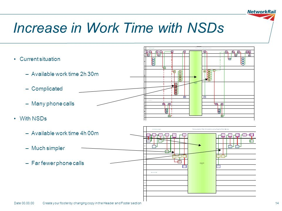 Increase in Work Time with NSDs