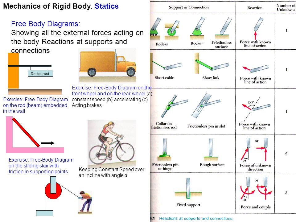 free body diagram statics mechanics of rigid body. c - ppt video online download