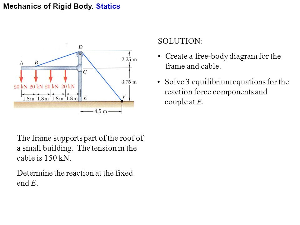 Create a free-body diagram for the frame and cable.