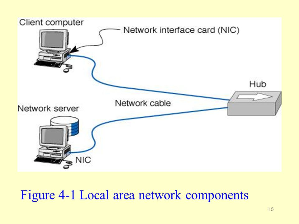 Figure 4-1 Local area network components