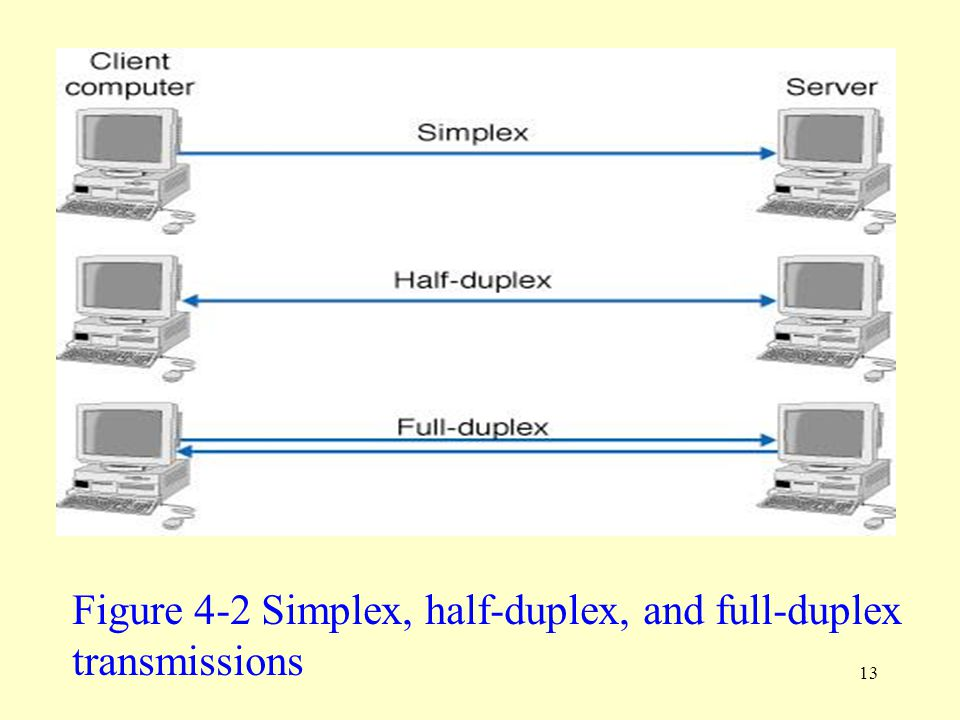 Figure 4-2 Simplex, half-duplex, and full-duplex
