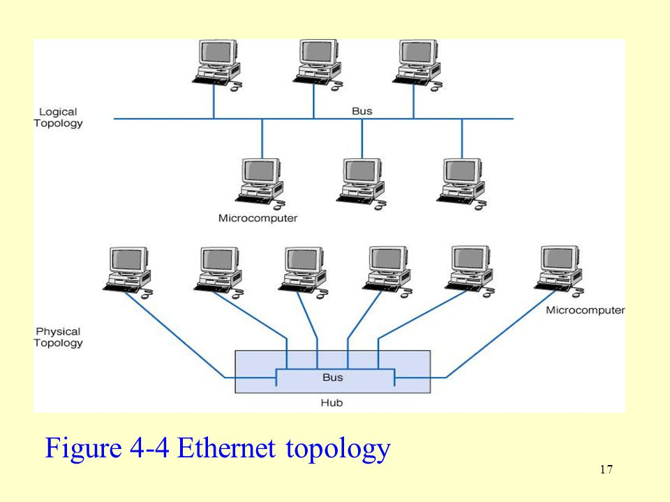 Figure 4-4 Ethernet topology