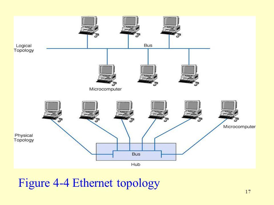 Figure 4-4 Ethernet topology
