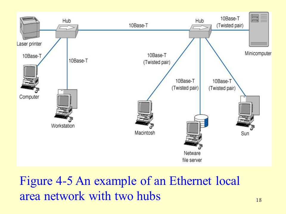 Figure 4-5 An example of an Ethernet local