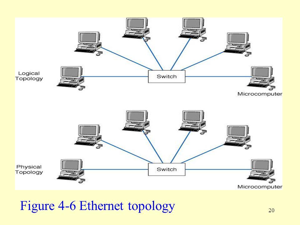 Figure 4-6 Ethernet topology