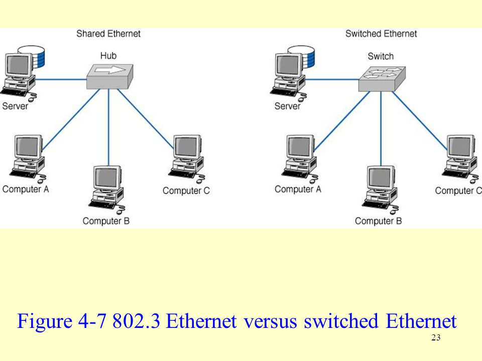 Figure 4-7 802.3 Ethernet versus switched Ethernet