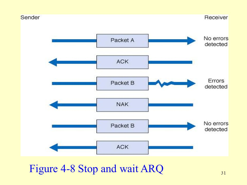 Figure 4-8 Stop and wait ARQ