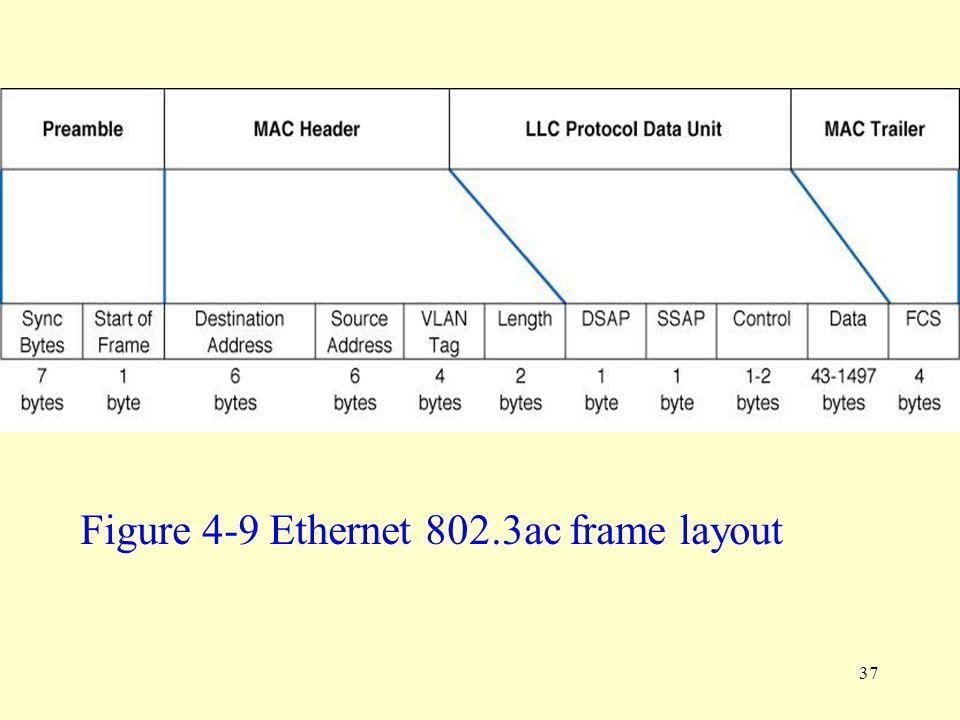 Figure 4-9 Ethernet 802.3ac frame layout