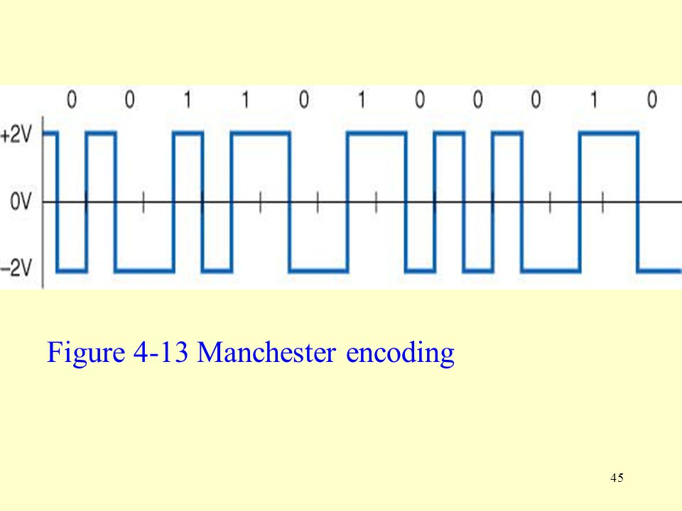 Figure 4-13 Manchester encoding