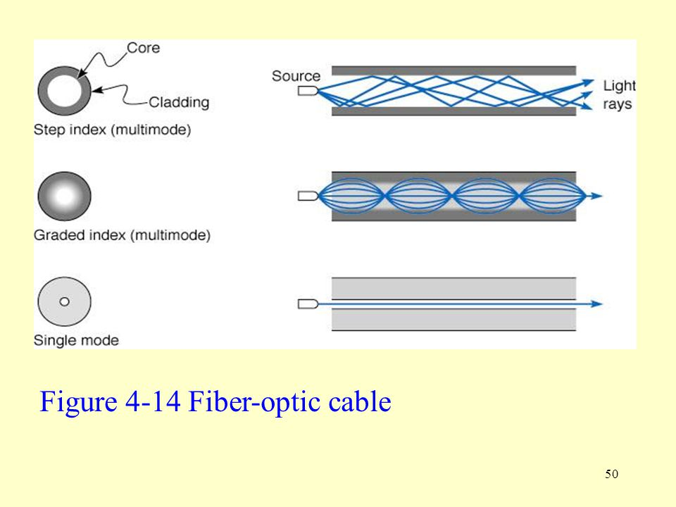 Figure 4-14 Fiber-optic cable