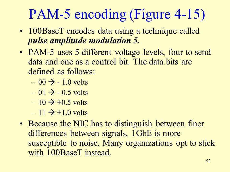 PAM-5 encoding (Figure 4-15)
