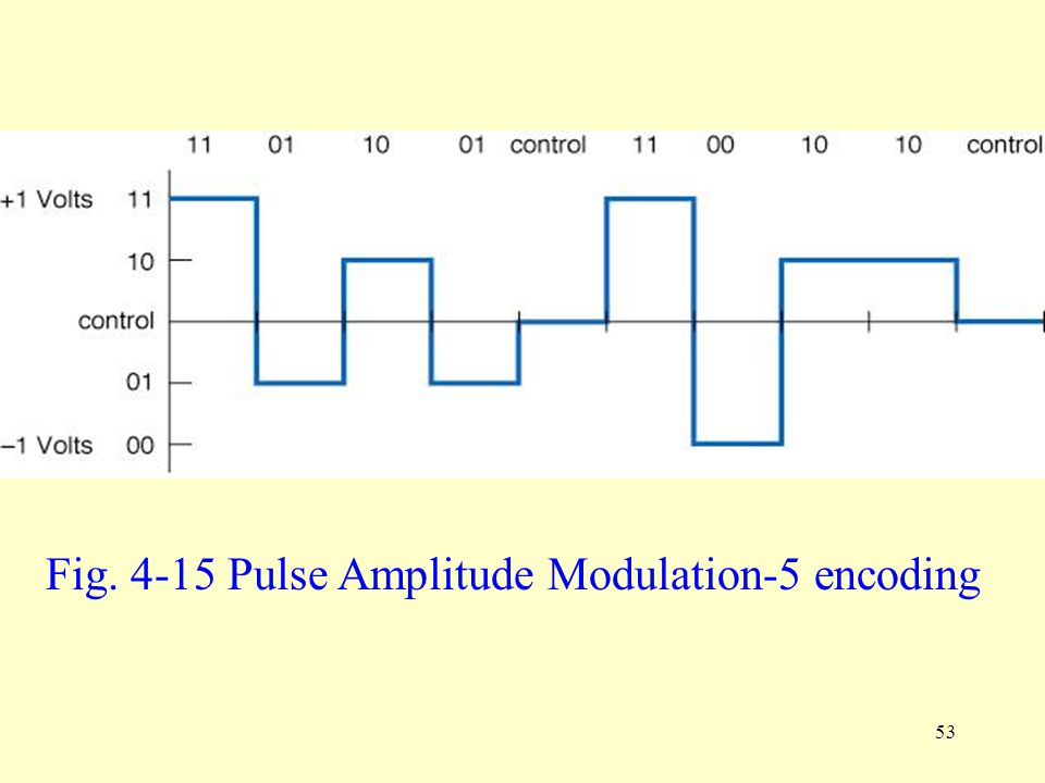 Fig. 4-15 Pulse Amplitude Modulation-5 encoding