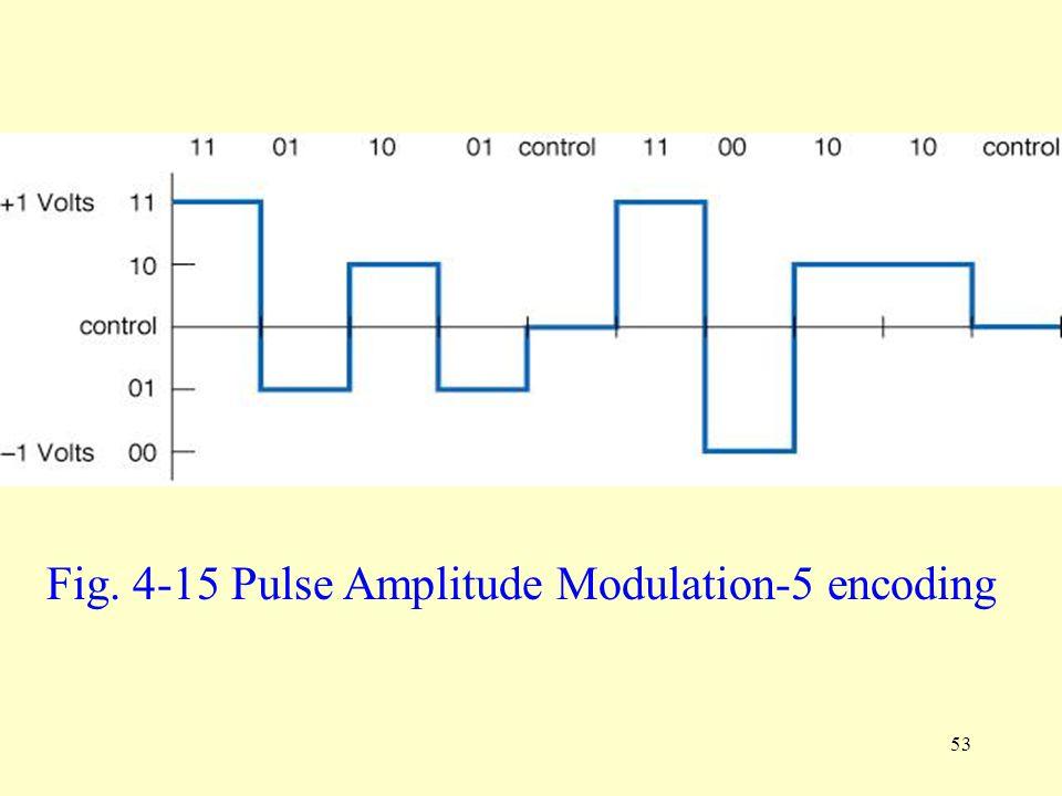 Fig. 4-15 Pulse Amplitude Modulation-5 encoding