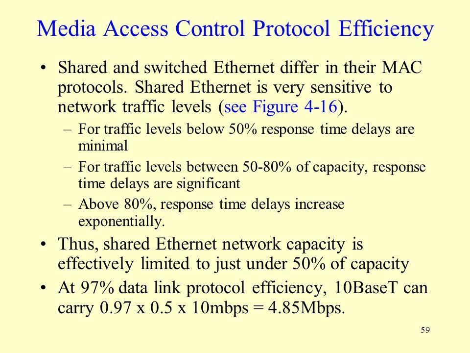 Media Access Control Protocol Efficiency