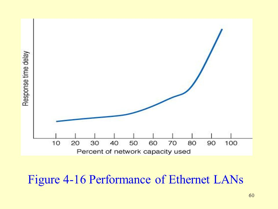 Figure 4-16 Performance of Ethernet LANs
