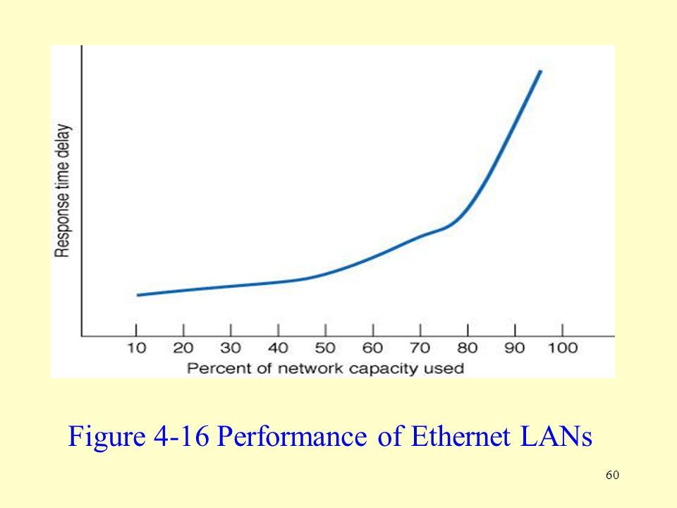 Figure 4-16 Performance of Ethernet LANs