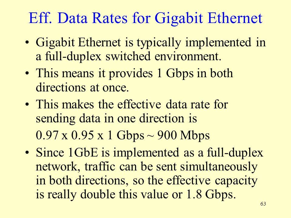 Eff. Data Rates for Gigabit Ethernet