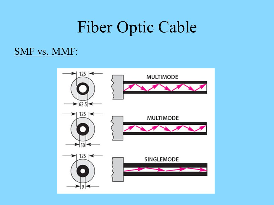 Fiber Optic Cable SMF vs. MMF: