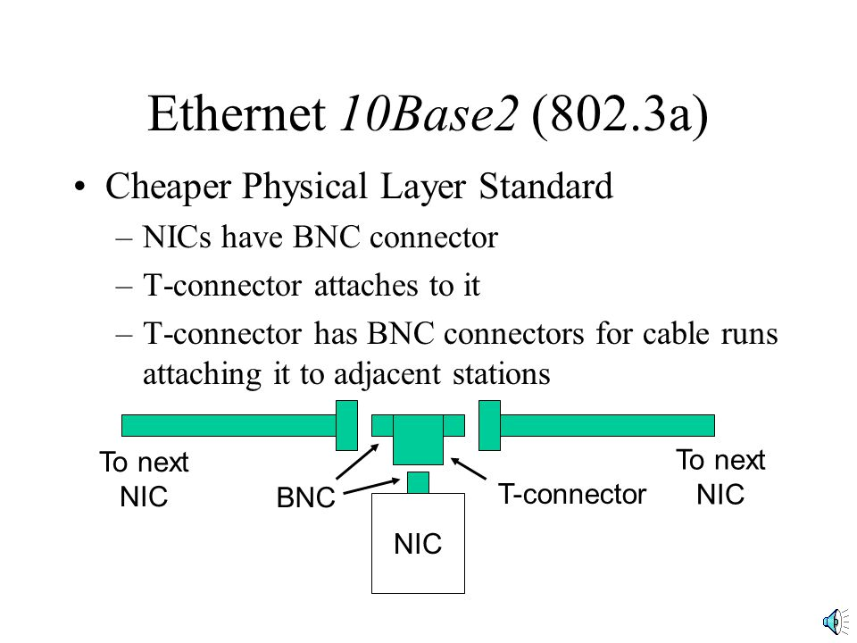Ethernet 10Base2 (802.3a) Cheaper Physical Layer Standard