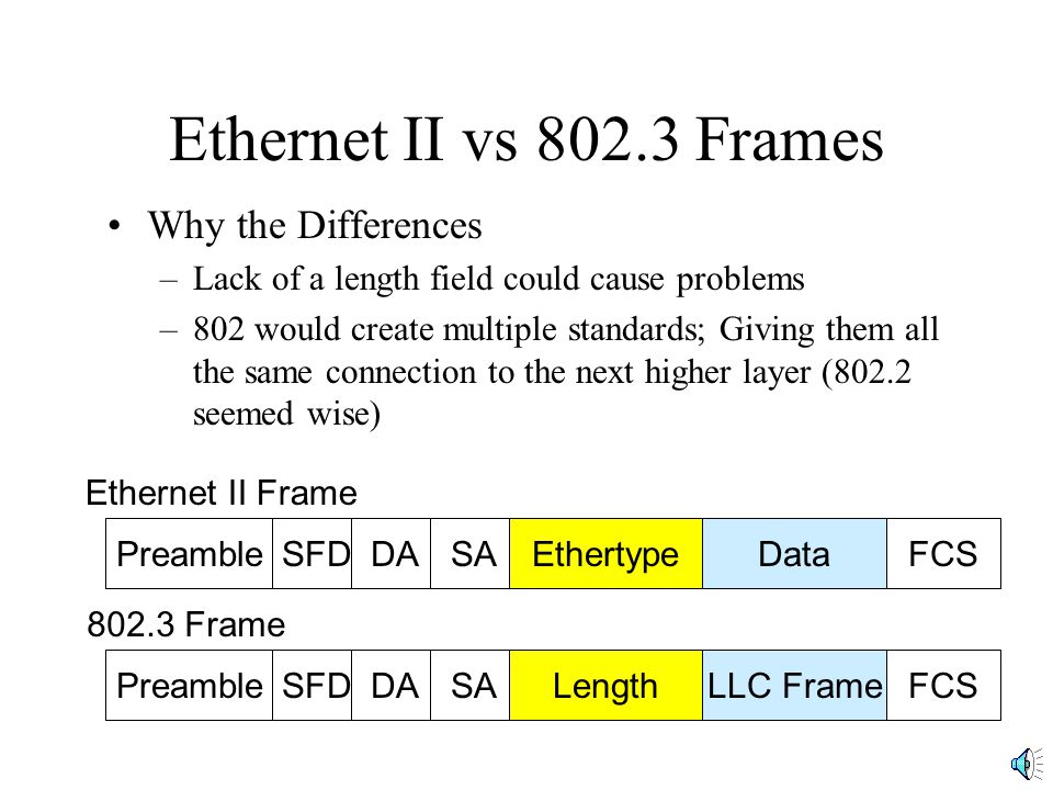 Ethernet II vs 802.3 Frames Why the Differences