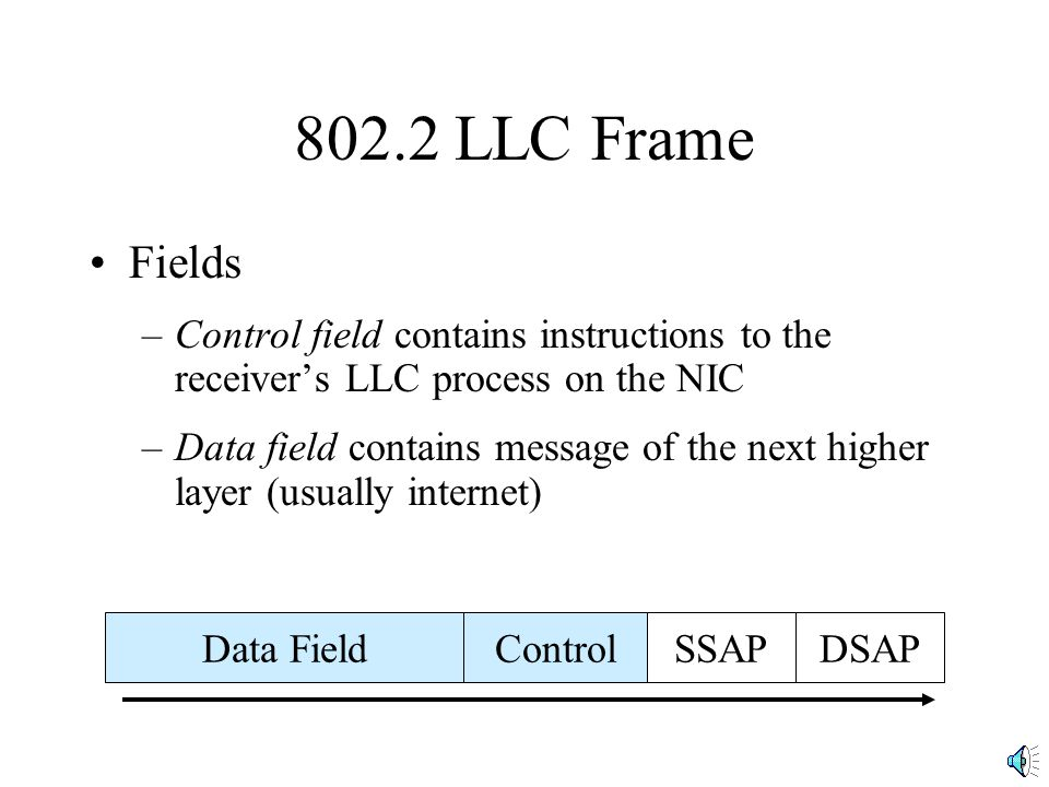 802.2 LLC Frame Fields. Control field contains instructions to the receiver's LLC process on the NIC.
