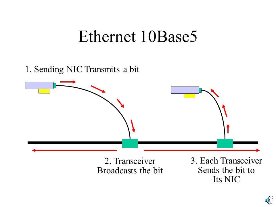 1. Sending NIC Transmits a bit
